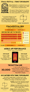 This infographic shows data from the Ithaca Festival app, including its performance.